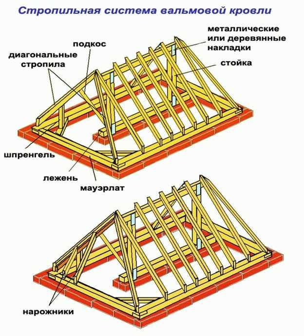 Калькулятор. Крыша вальмовая. Расчет и строительство