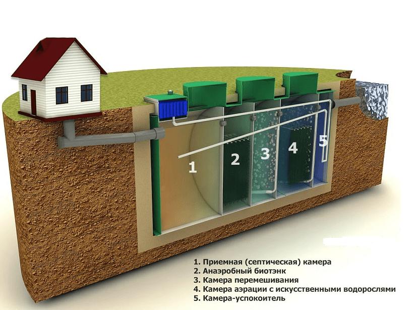 Системы автономной канализации. Примеры утилизации сточных вод