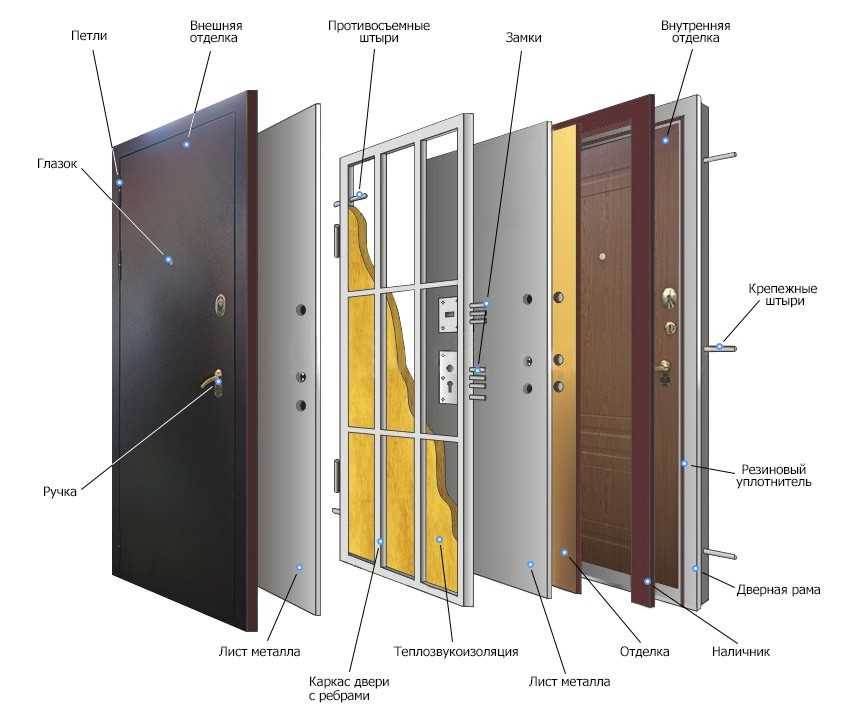 Общие проблемы с входной дверью - как быстро и легко их устранить