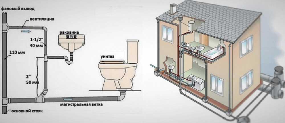 Выбираем трубы для канализации