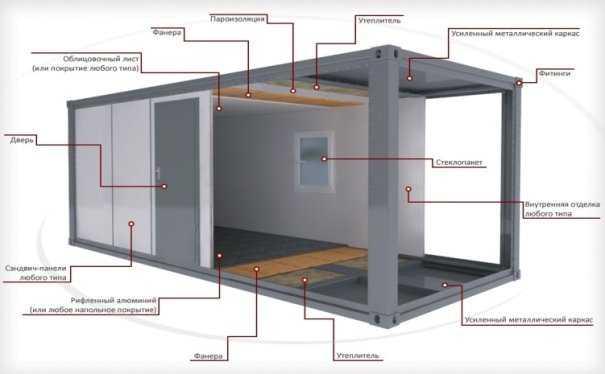 Перспективная технология домостроения