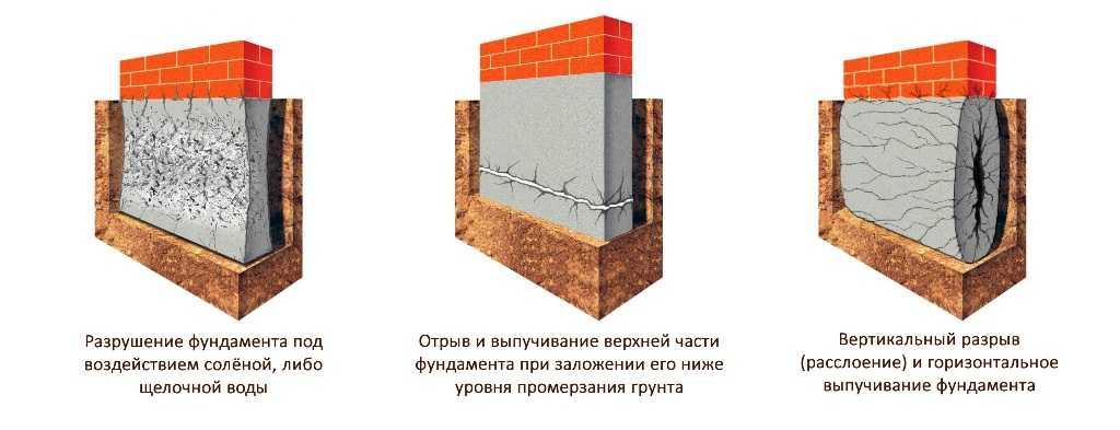 Дефекты и повреждения фундаментов и грунтовых оснований
