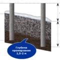 Глубина промерзания грунта Беларусь